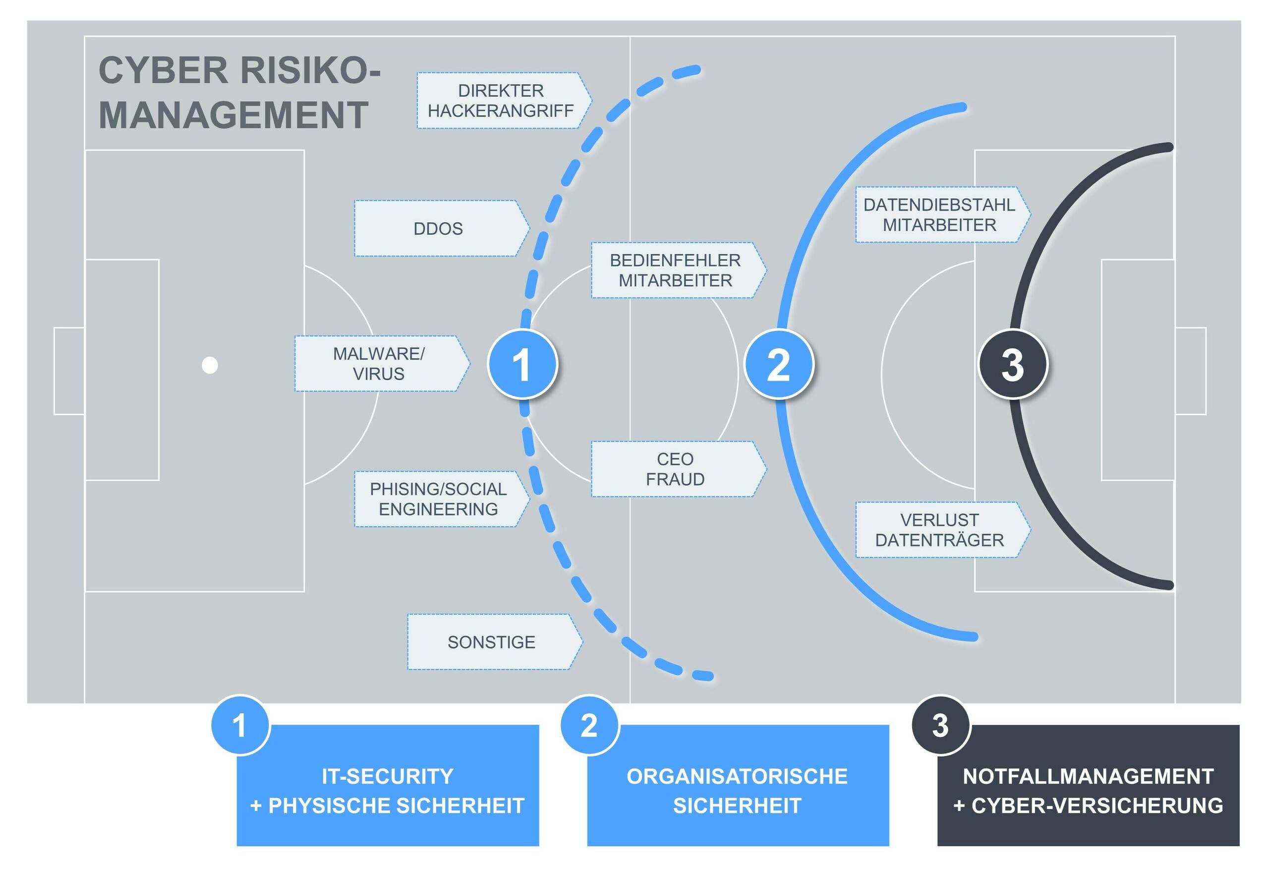Cyber-Risikomanagement mit drei Abwehrreichen