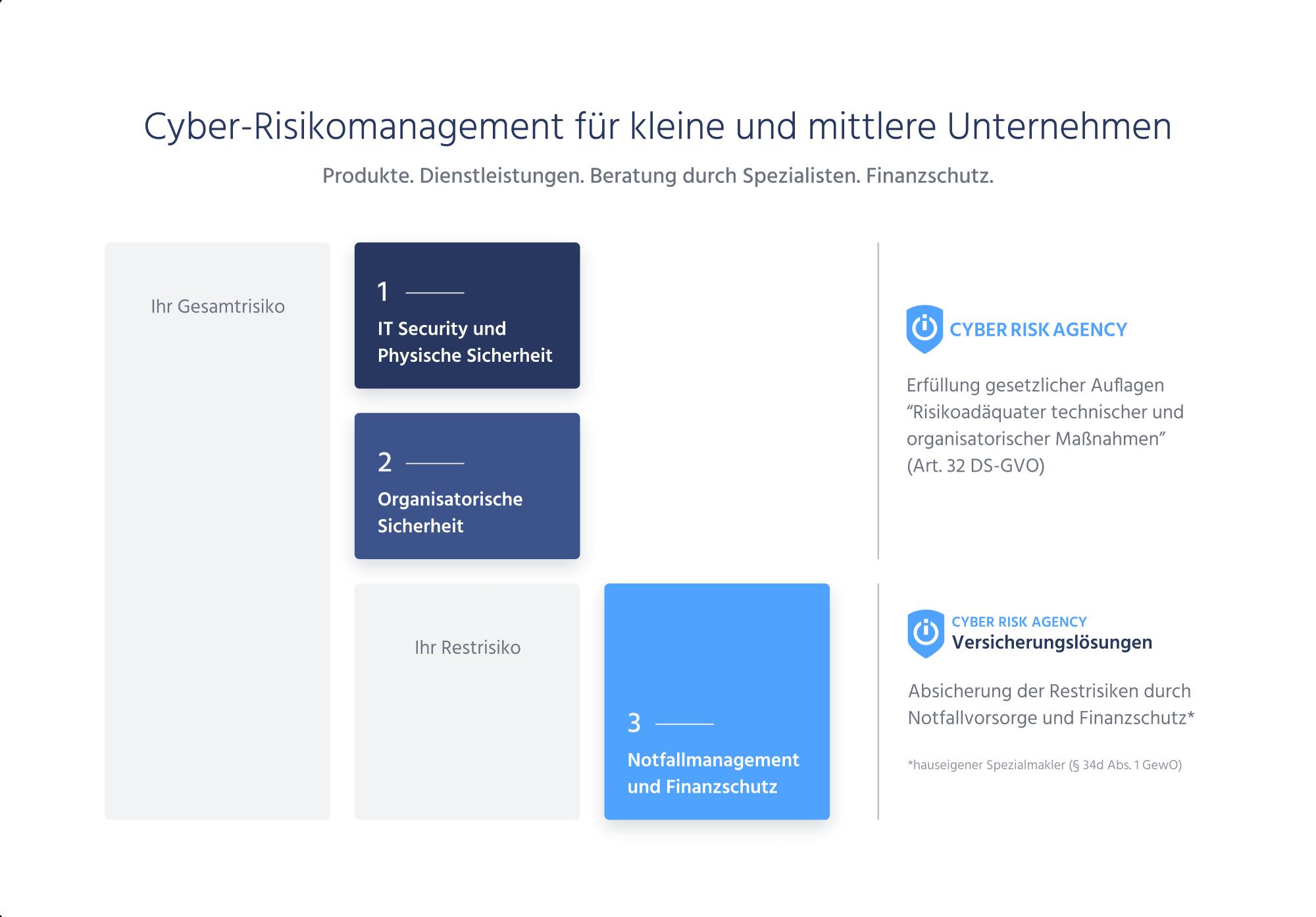 CyberRiskRadar: Onlinebasiertes Tool zur Identifikation des Cyberrisikos von Unternehmen und des Reifegrades der IT-Sicherheit zum Schutz vor Hacker-Angriffen.